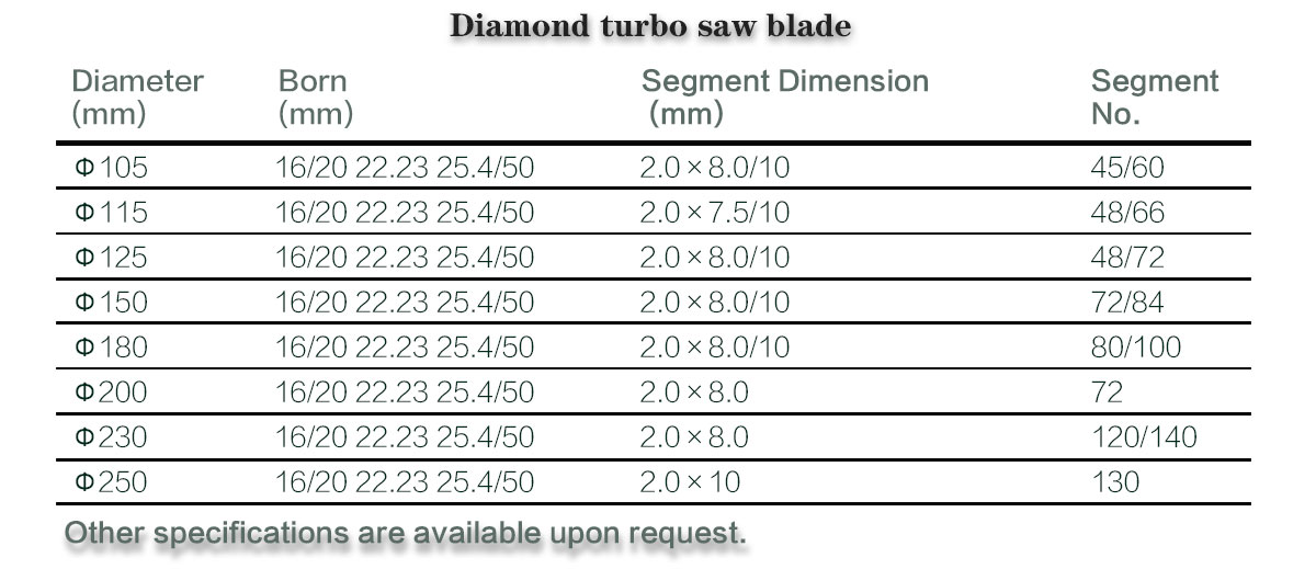 turbo saw blade for dry cutting